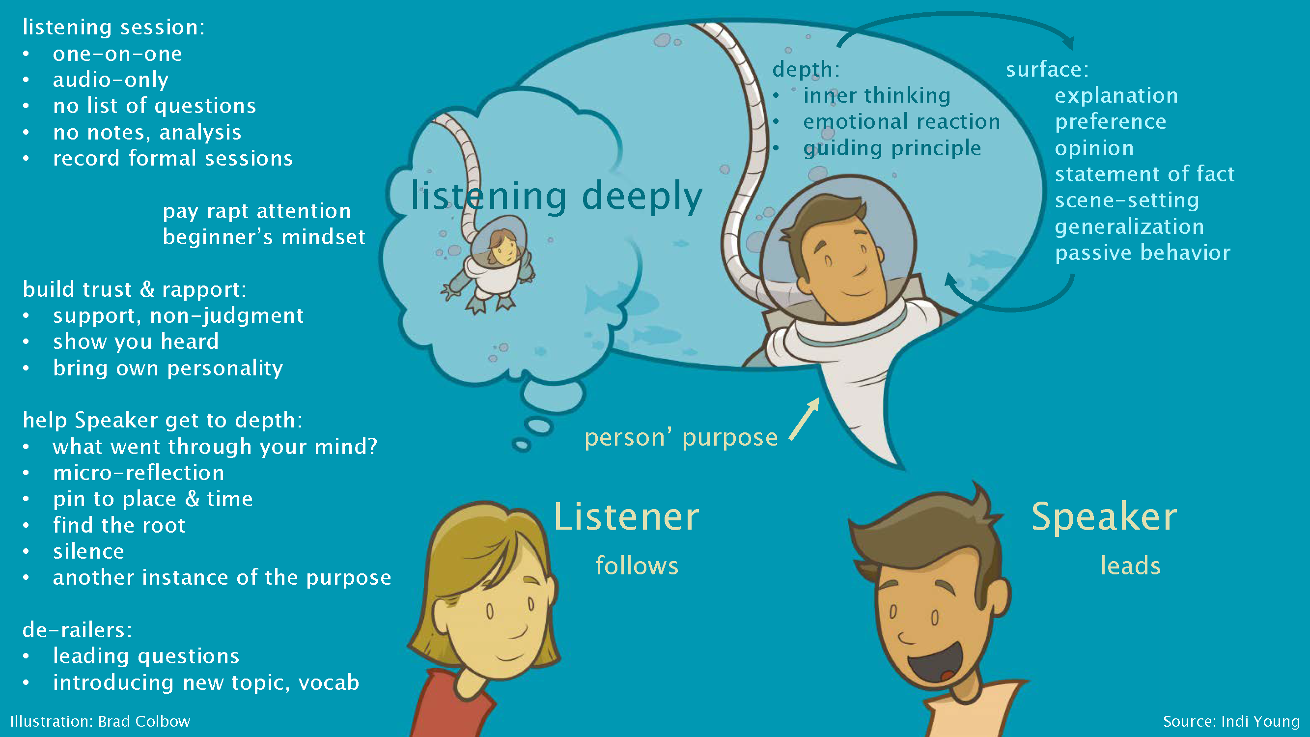 Diagram of what happens between listener and speaker in a listening session. Indi covers all of this in the audio.